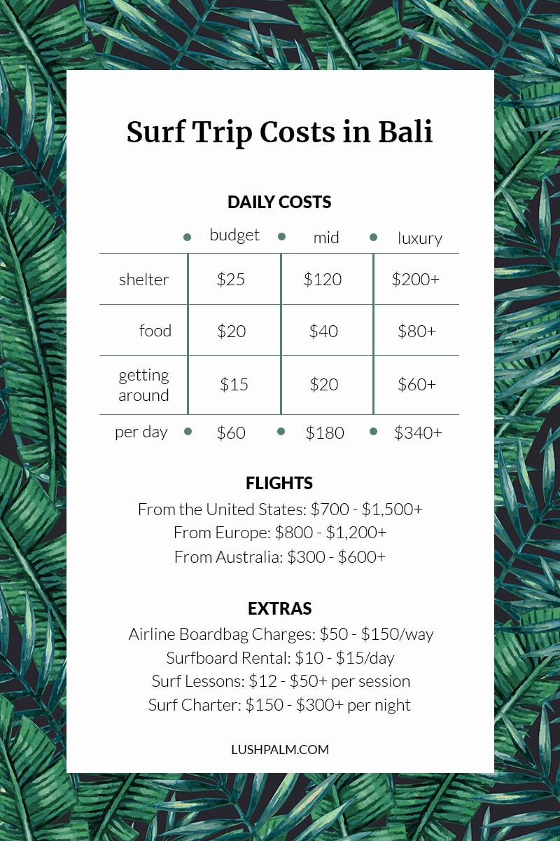 bali surf trip costs